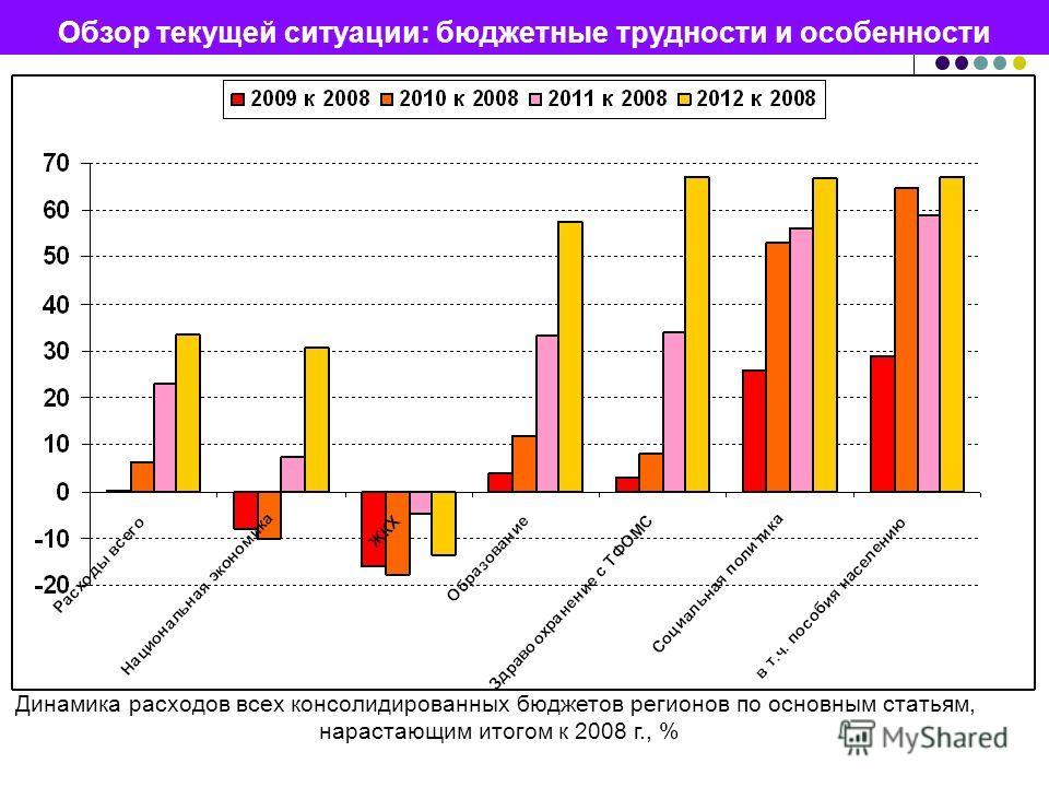 Динамика расходов всех консолидированных бюджетов регионов по основным статьям, нарастающим итогом к 2008 г., % Обзор текущей ситуации: бюджетные трудности и особенности