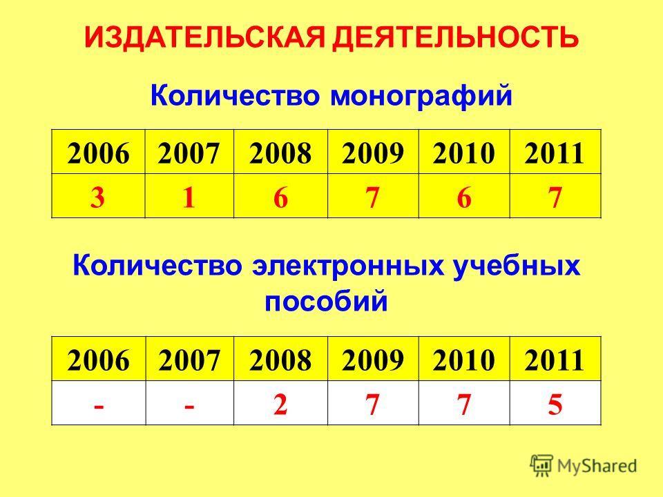 ИЗДАТЕЛЬСКАЯ ДЕЯТЕЛЬНОСТЬ Количество монографий 200620072008200920102011 316767 200620072008200920102011 --2775 Количество электронных учебных пособий