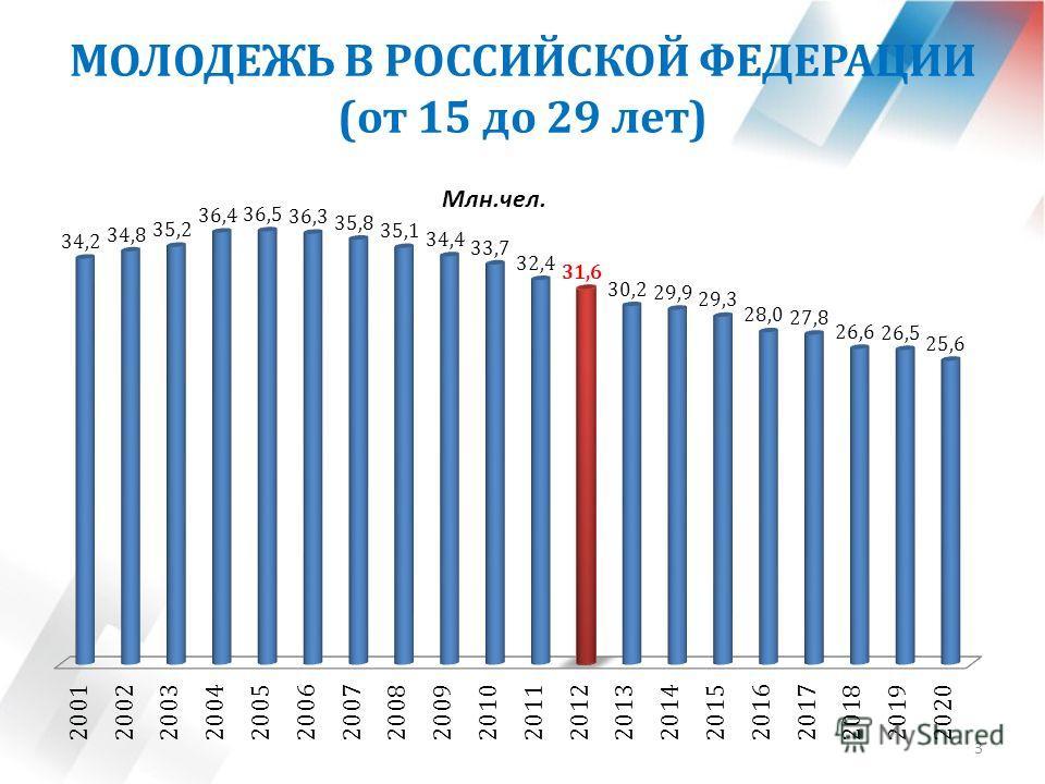 МОЛОДЕЖЬ В РОССИЙСКОЙ ФЕДЕРАЦИИ (от 15 до 29 лет) 3 Млн.чел.