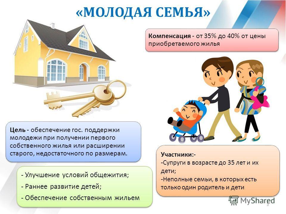 «МОЛОДАЯ СЕМЬЯ» 5 Цель - обеспечение гос. поддержки молодежи при получении первого собственного жилья или расширении старого, недостаточного по размерам. Компенсация - от 35% до 40% от цены приобретаемого жилья Участники:- -Супруги в возрасте до 35 л