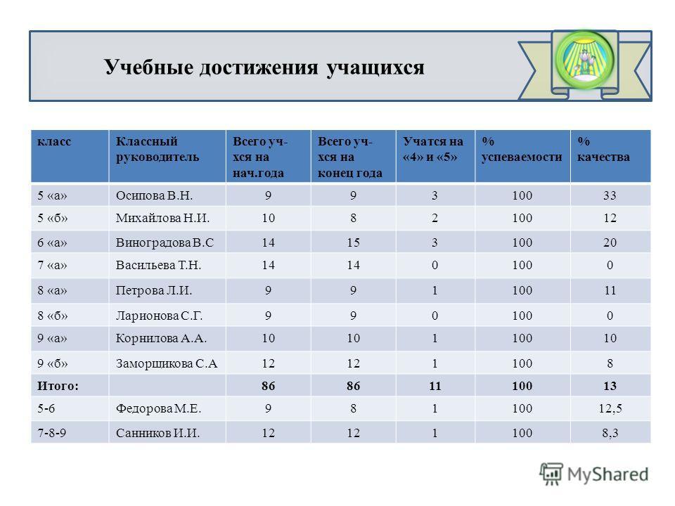 Учебные достижения учащихся классКлассный руководитель Всего уч- хся на нач.года Всего уч- хся на конец года Учатся на «4» и «5» % успеваемости % качества 5 «а»Осипова В.Н.99310033 5 «б»Михайлова Н.И.108210012 6 «а»Виноградова В.С1415310020 7 «а»Васи