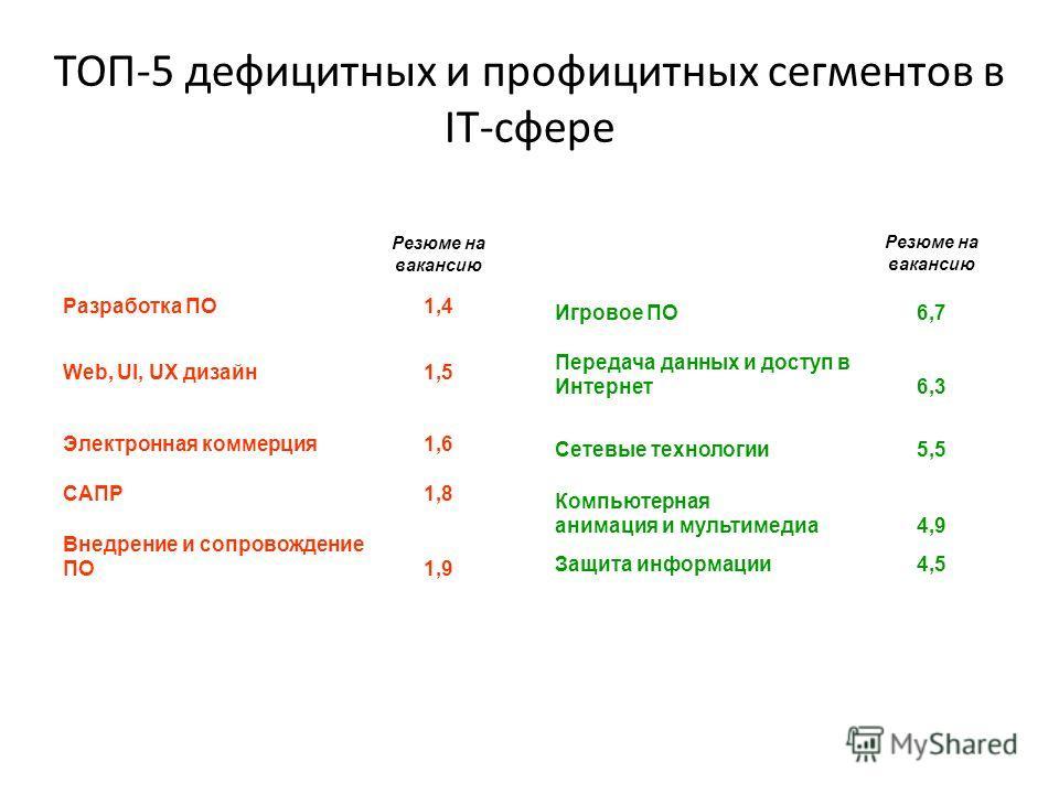 ТОП-5 дефицитных и профицитных сегментов в IT-сфере Резюме на вакансию Разработка ПО1,4 Web, UI, UX дизайн1,5 Электронная коммерция1,6 САПР1,8 Внедрение и сопровождение ПО1,9 Резюме на вакансию Игровое ПО Передача данных и доступ в Интернет 6,7 6,3 С
