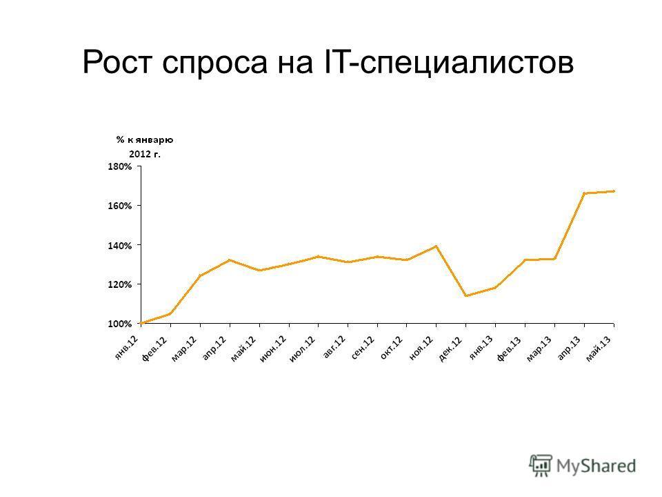 Рост спроса на IT-специалистов
