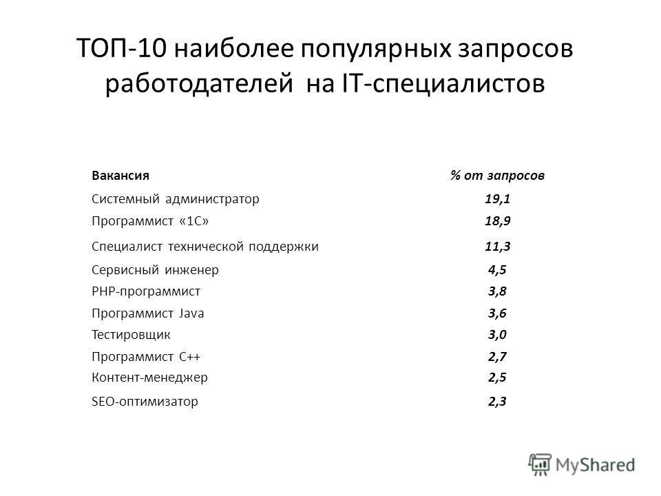 ТОП-10 наиболее популярных запросов работодателей на IT-специалистов Вакансия% от запросов Системный администратор19,1 Программист «1С»18,9 Специалист технической поддержки11,3 Сервисный инженер4,5 PHP-программист3,8 Программист Java3,6 Тестировщик3,
