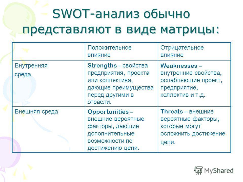 SWOT-анализ обычно представляют в виде матрицы: Положительное влияние Отрицательное влияние Внутренняя среда Strengths – свойства предприятия, проекта или коллектива, дающие преимущества перед другими в отрасли. Weaknesses – внутренние свойства, осла