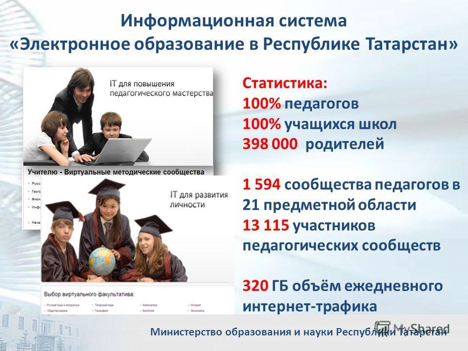 Информационная система «Электронное образование в Республике Татарстан» Статистика: 100% педагогов 100% учащихся школ 398 000 родителей 1 594 сообщества педагогов в 21 предметной области 13 115 участников педагогических сообществ 320 ГБ объём ежеднев