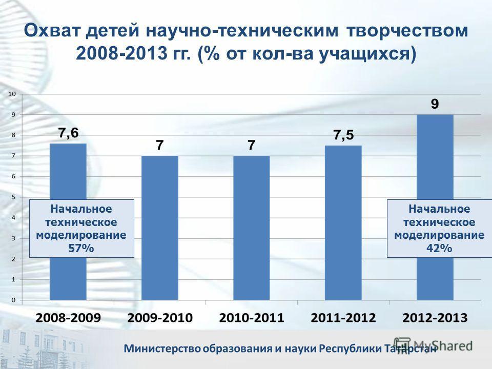 Охват детей научно-техническим творчеством 2008-2013 гг. (% от кол-ва учащихся) 21 Начальное техническое моделирование 42% Начальное техническое моделирование 57%