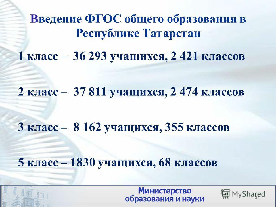 Введение ФГОС общего образования в Республике Татарстан 1 класс – 36 293 учащихся, 2 421 классов 2 класс – 37 811 учащихся, 2 474 классов 3 класс – 8 162 учащихся, 355 классов 5 класс – 1830 учащихся, 68 классов 24