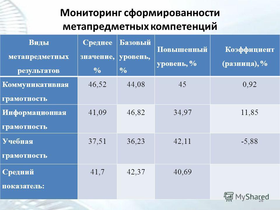 Мониторинг сформированности метапредметных компетенций Виды метапредметных результатов Среднее значение, % Базовый уровень, % Повышенный уровень, % Коэффициент (разница), % Коммуникативная грамотность 46,5244,08450,92 Информационная грамотность 41,09