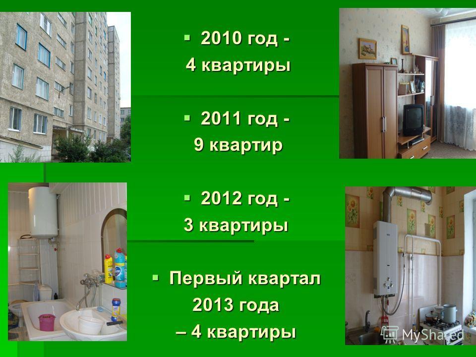 2010 год - 2010 год - 4 квартиры 4 квартиры 2011 год - 2011 год - 9 квартир 9 квартир 2012 год - 2012 год - 3 квартиры Первый квартал Первый квартал 2013 года – 4 квартиры