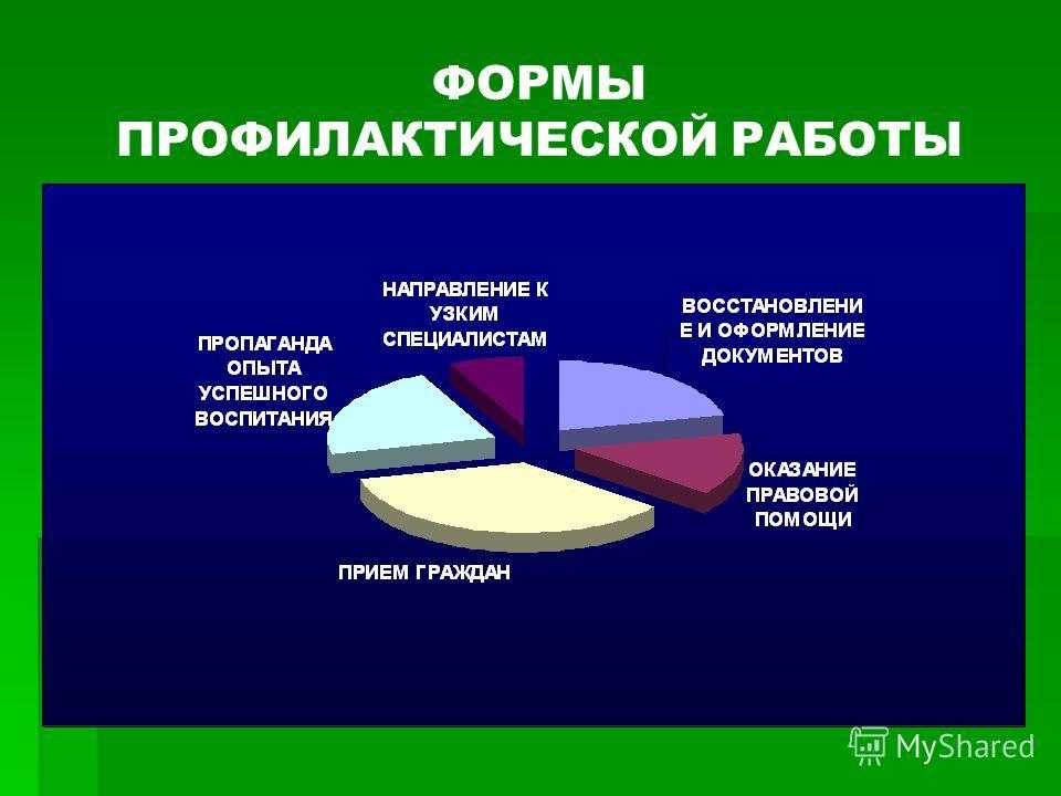 ФОРМЫ ПРОФИЛАКТИЧЕСКОЙ РАБОТЫ