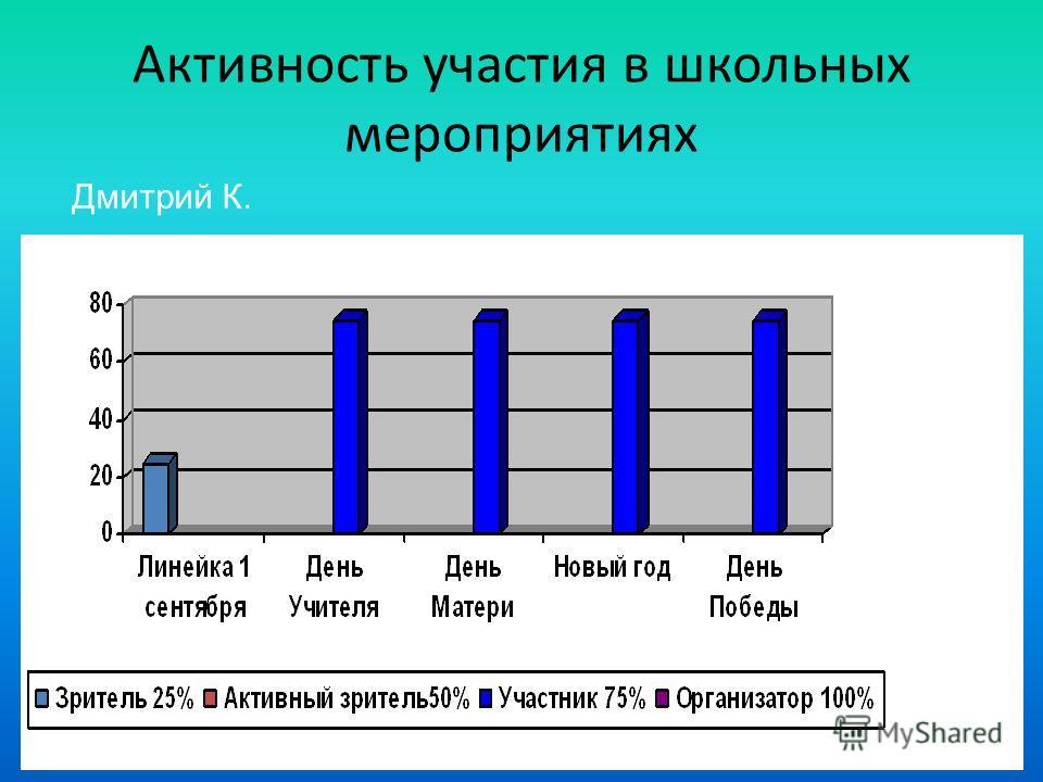 Активность участия в школьных мероприятиях Дмитрий К.