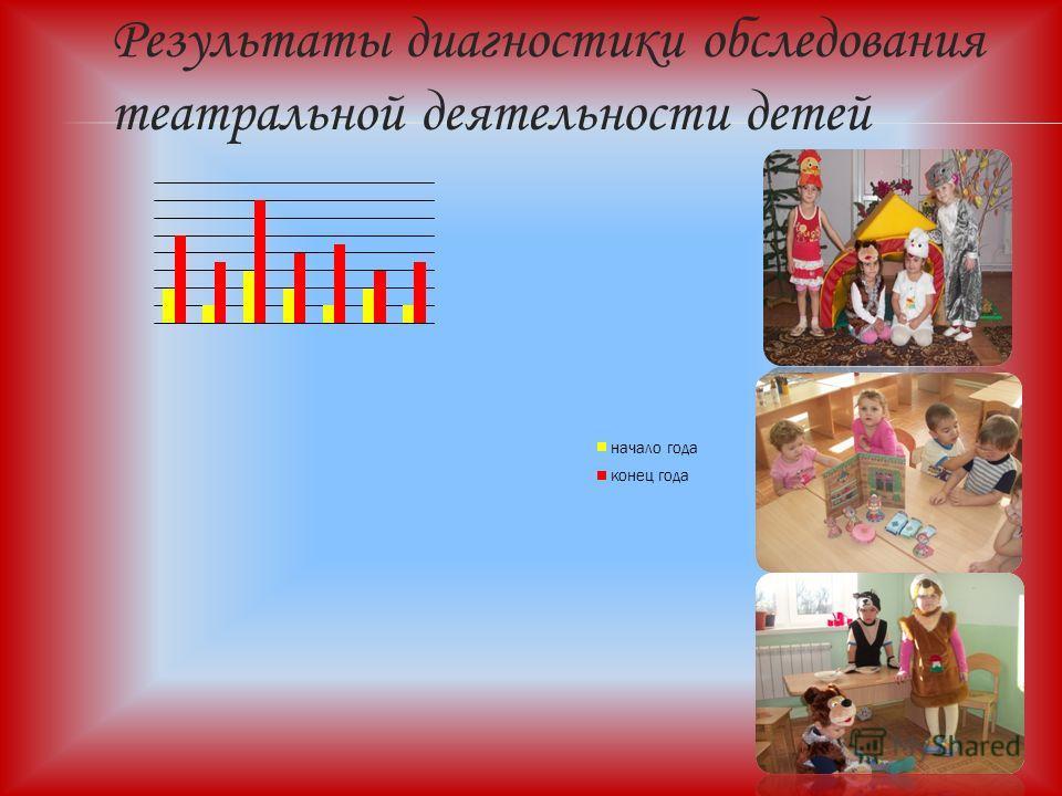Результаты диагностики обследования театральной деятельности детей