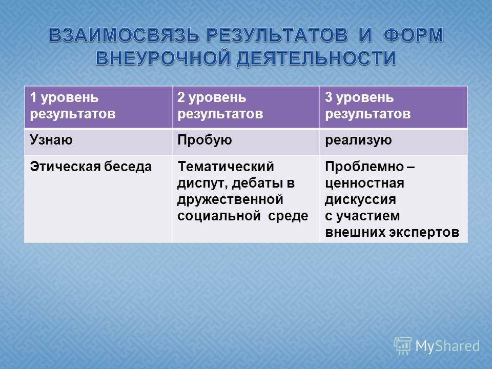 1 уровень результатов 2 уровень результатов 3 уровень результатов УзнаюПробуюреализую Этическая беседаТематический диспут, дебаты в дружественной социальной среде Проблемно – ценностная дискуссия с участием внешних экспертов