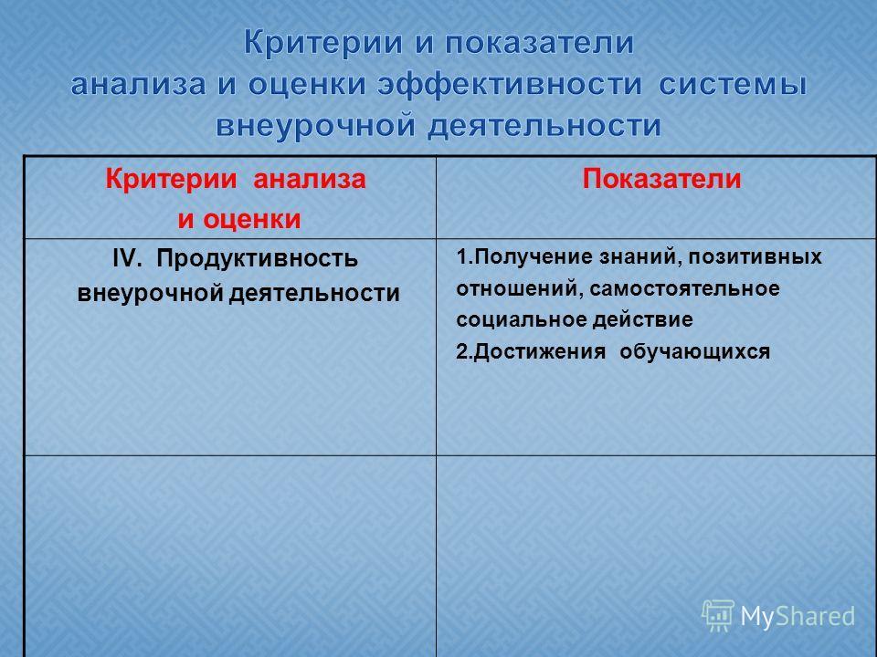 Критерии анализа и оценки Показатели IV. Продуктивность внеурочной деятельности 1.Получение знаний, позитивных отношений, самостоятельное социальное действие 2.Достижения обучающихся
