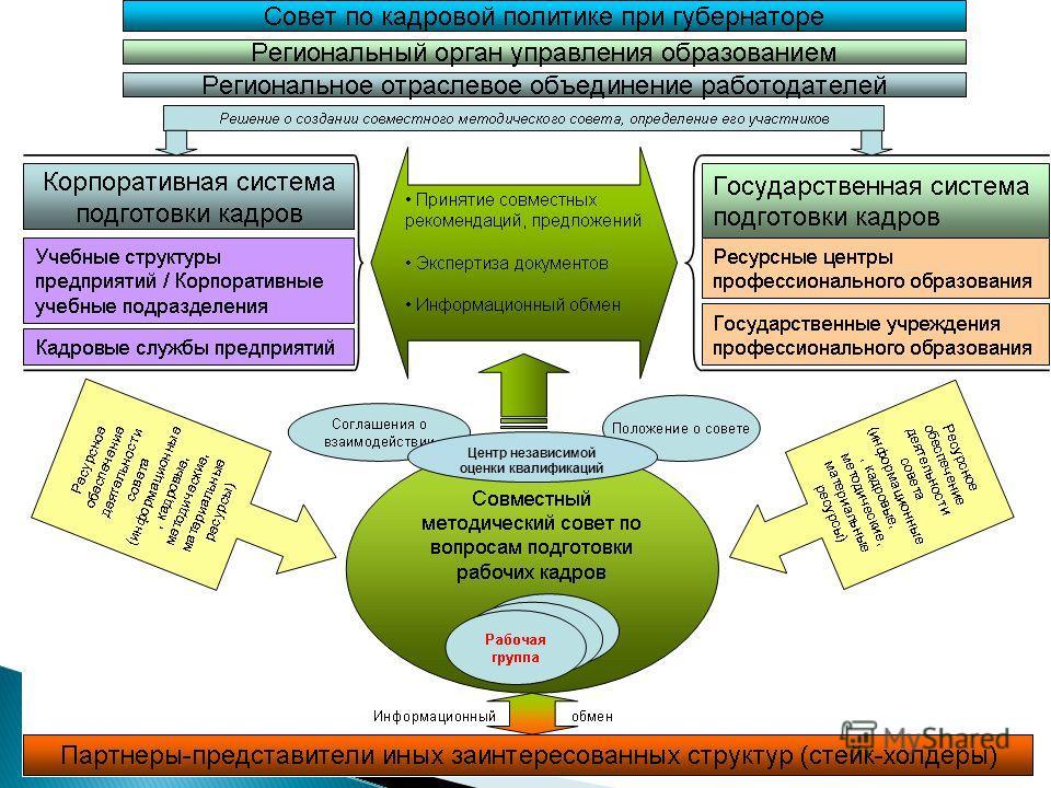 Центр независимой оценки квалификаций