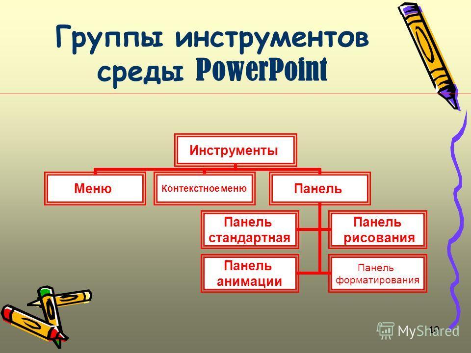 10 Группы инструментов среды PowerPoint Инструменты Меню Контекстное меню Панель стандартная Панель рисования Панель анимации Панель форматирования
