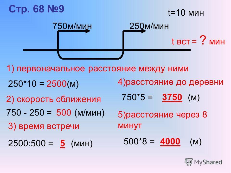 Стр. 68 9 750м/мин t=10 мин 250м/мин t вст = ? мин 1) первоначальное расстояние между ними 250*10 = (м)2500 2) скорость сближения 750 - 250 = (м/мин)500 3) время встречи 2500:500 = (мин)5 4)расстояние до деревни 750*5 = (м)3750 5)расстояние через 8 м