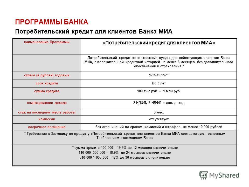 ПРОГРАММЫ БАНКА Потребительский кредит для клиентов Банка МИА наименование Программы «Потребительский кредит для клиентов МИА» Потребительский кредит на неотложные нужды для действующих клиентов Банка МИА, с положительной кредитной историей не менее