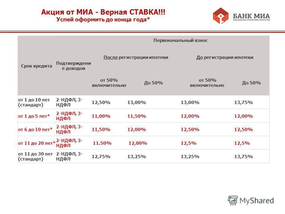 Акция от МИА - Верная СТАВКА!!! Успей оформить до конца года* Срок кредита Подтверждени е доходов Первоначальный взнос После регистрации ипотекиДо регистрации ипотеки от 50% включительно До 50% от 50% включительно До 50% от 1 до 10 лет (стандарт) 2-Н