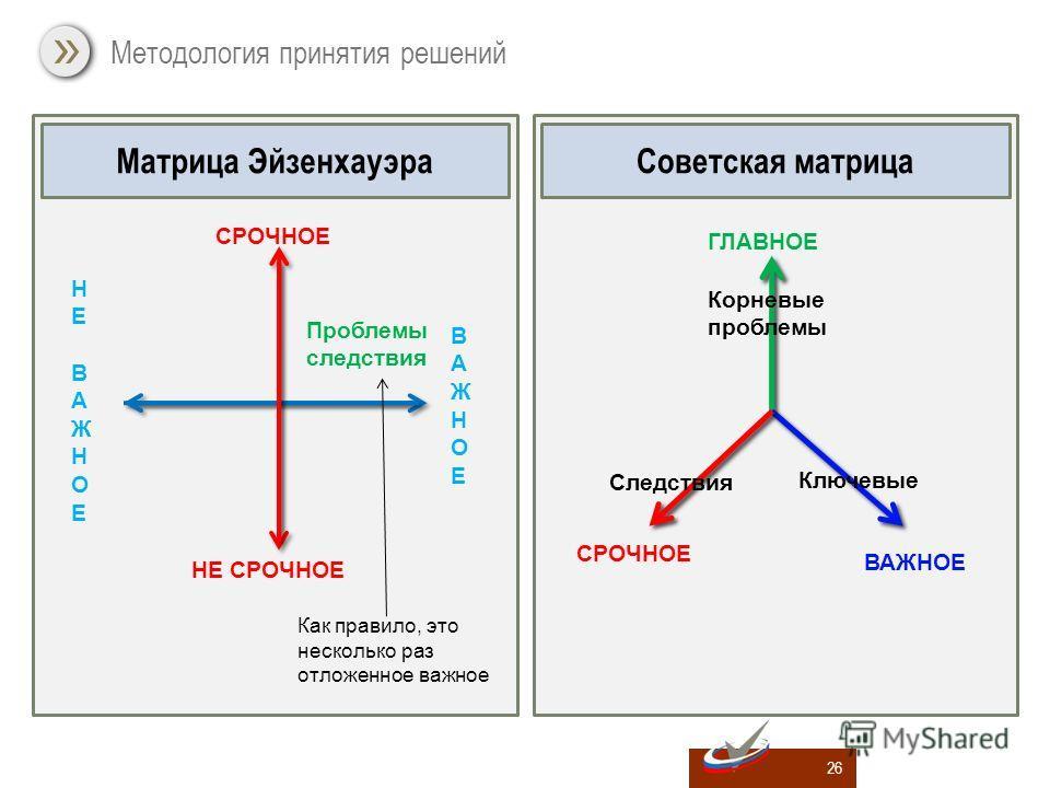 Методология принятия решений 26 Матрица ЭйзенхауэраСоветская матрица СРОЧНОЕ НЕ СРОЧНОЕ ВАЖНОЕВАЖНОЕ НЕВАЖНОЕНЕВАЖНОЕ Проблемы следствия Как правило, это несколько раз отложенное важное ГЛАВНОЕ ВАЖНОЕ СРОЧНОЕ Корневые проблемы Ключевые Следствия