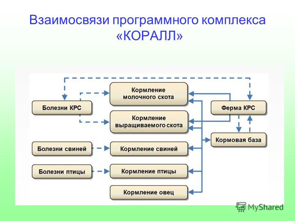 Взаимосвязи программного комплекса «КОРАЛЛ»