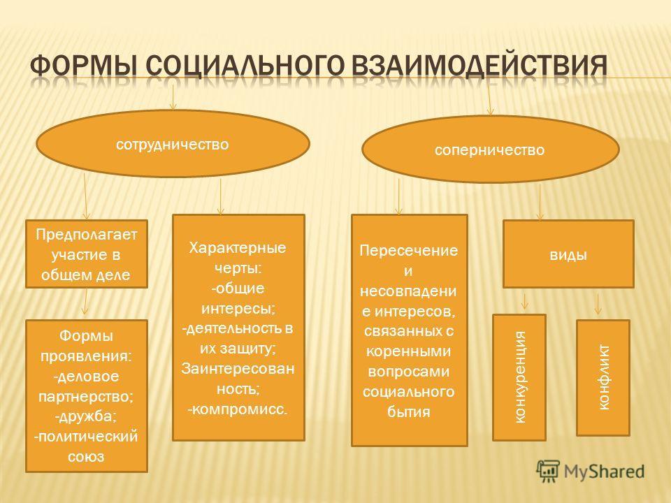 сотрудничество соперничество Предполагает участие в общем деле Характерные черты: -общие интересы; -деятельность в их защиту; Заинтересован ность; -компромисс. Формы проявления: -деловое партнерство; -дружба; -политический союз Пересечение и несовпад