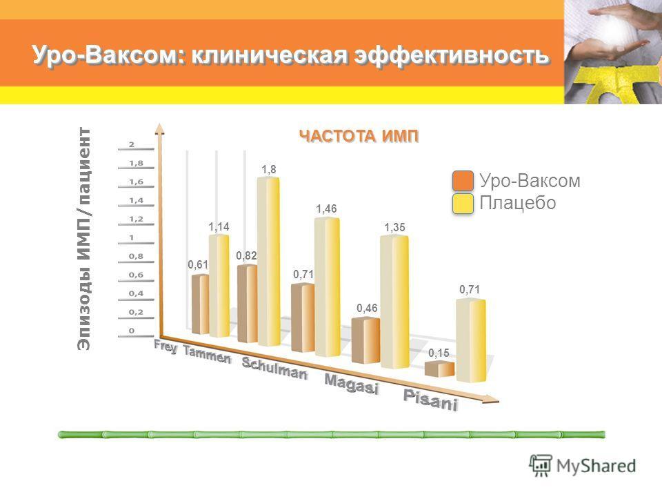 Уро-Ваксом: клиническая эффективность Уро-Ваксом Плацебо Эпизоды ИМП/пациент ЧАСТОТА ИМП 0,61 1,14 0,82 1,8 0,71 1,46 0,46 1,35 0,71 0,15