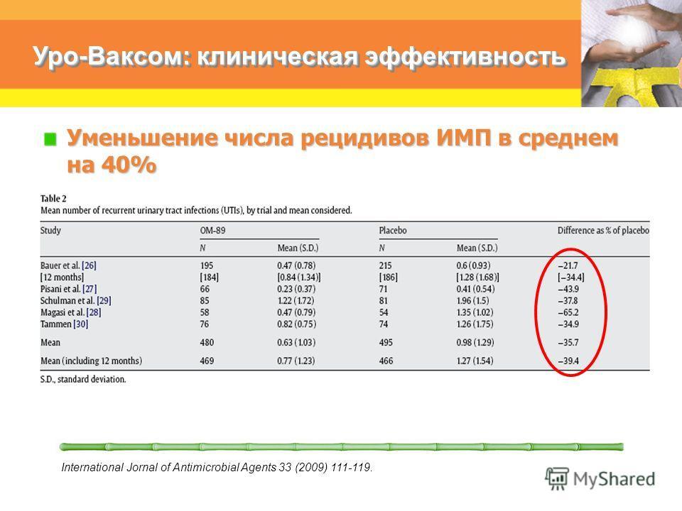 Уро-Ваксом: клиническая эффективность Уменьшение числа рецидивов ИМП в среднем на 40% International Jornal of Antimicrobial Agents 33 (2009) 111-119.