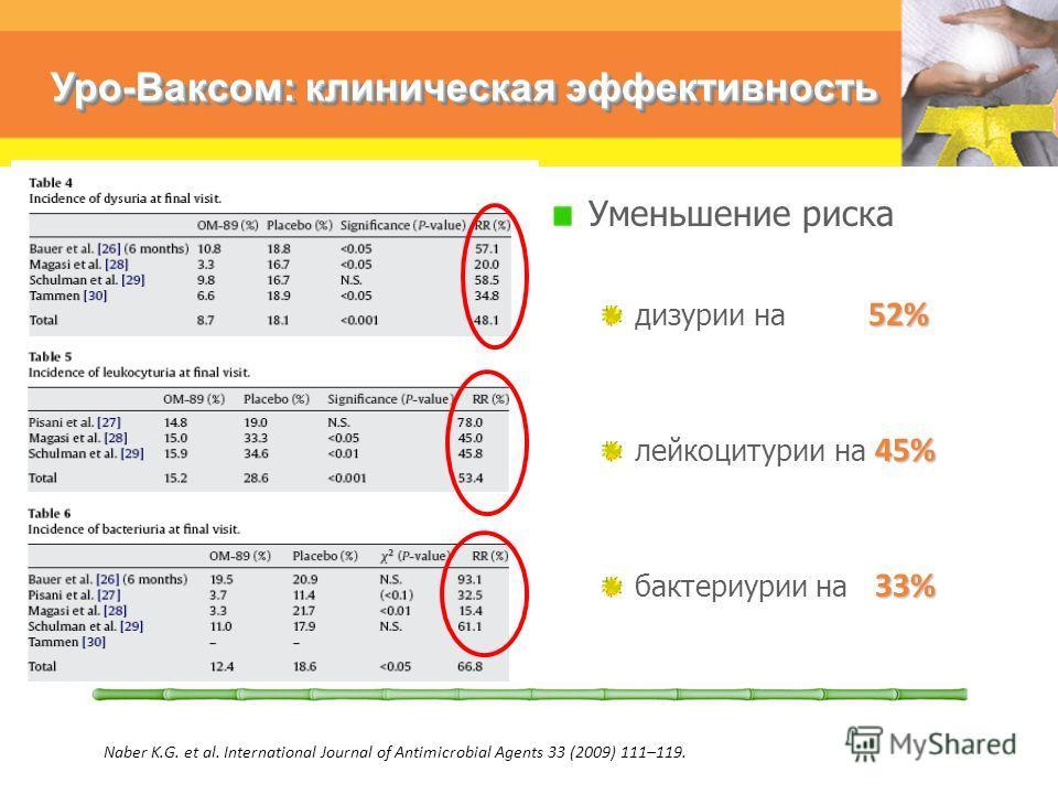 Уро-Ваксом: клиническая эффективность Уменьшение риска 52% дизурии на 52% 45% лейкоцитурии на 45% 33% бактериурии на 33% Naber K.G. et al. International Journal of Antimicrobial Agents 33 (2009) 111–119.