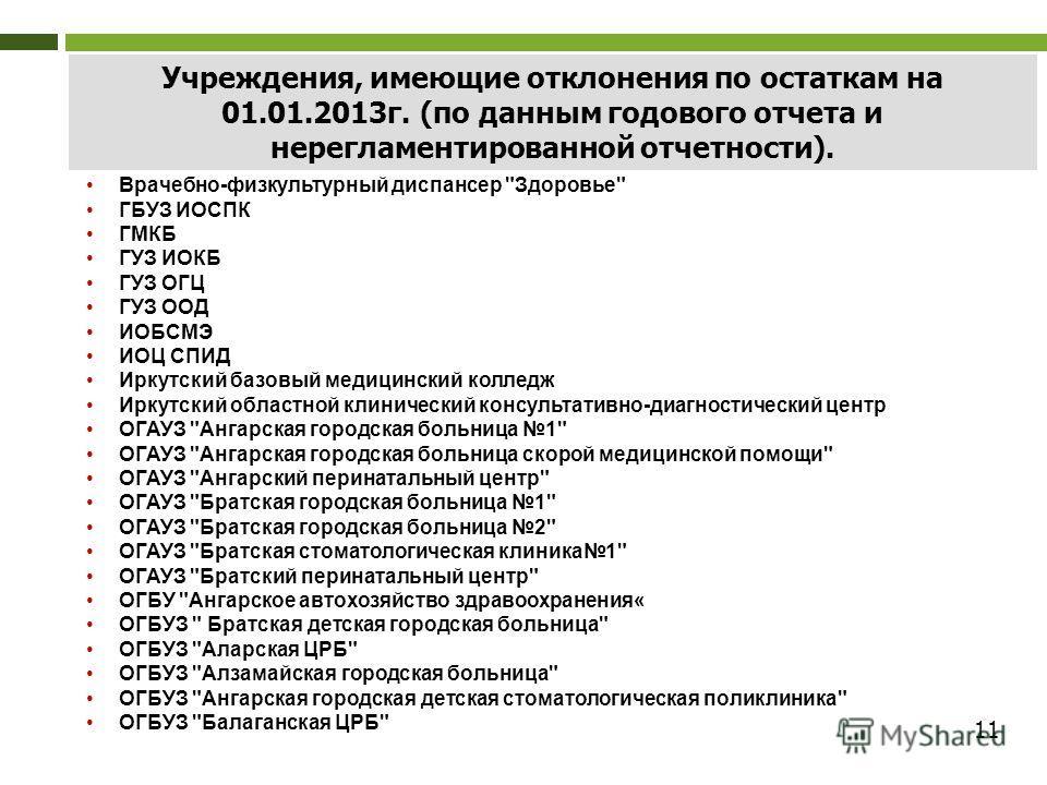 11 Учреждения, имеющие отклонения по остаткам на 01.01.2013г. (по данным годового отчета и нерегламентированной отчетности). Врачебно-физкультурный диспансер