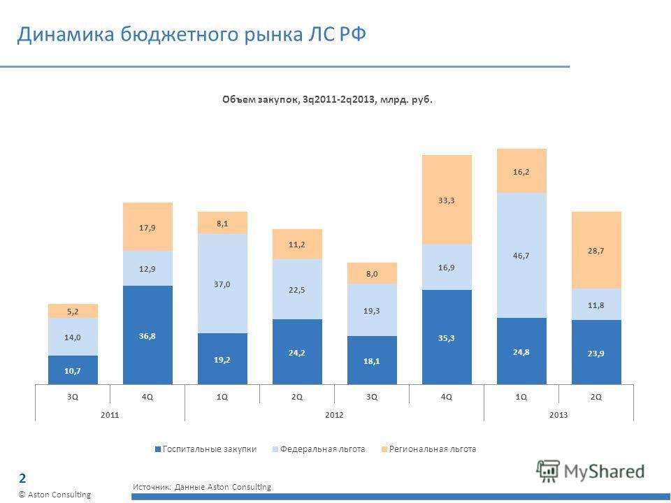 2 © Aston Consulting Динамика бюджетного рынка ЛС РФ Объем закупок, 3q2011-2q2013, млрд. руб. Источник: Данные Aston Consulting