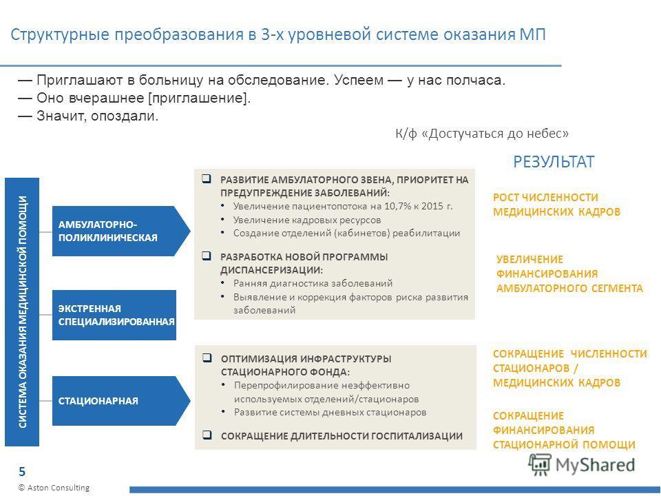 5 © Aston Consulting Структурные преобразования в 3-х уровневой системе оказания МП СИСТЕМА ОКАЗАНИЯ МЕДИЦИНСКОЙ ПОМОЩИ РАЗВИТИЕ АМБУЛАТОРНОГО ЗВЕНА, ПРИОРИТЕТ НА ПРЕДУПРЕЖДЕНИЕ ЗАБОЛЕВАНИЙ: Увеличение пациентопотока на 10,7% к 2015 г. Увеличение кад