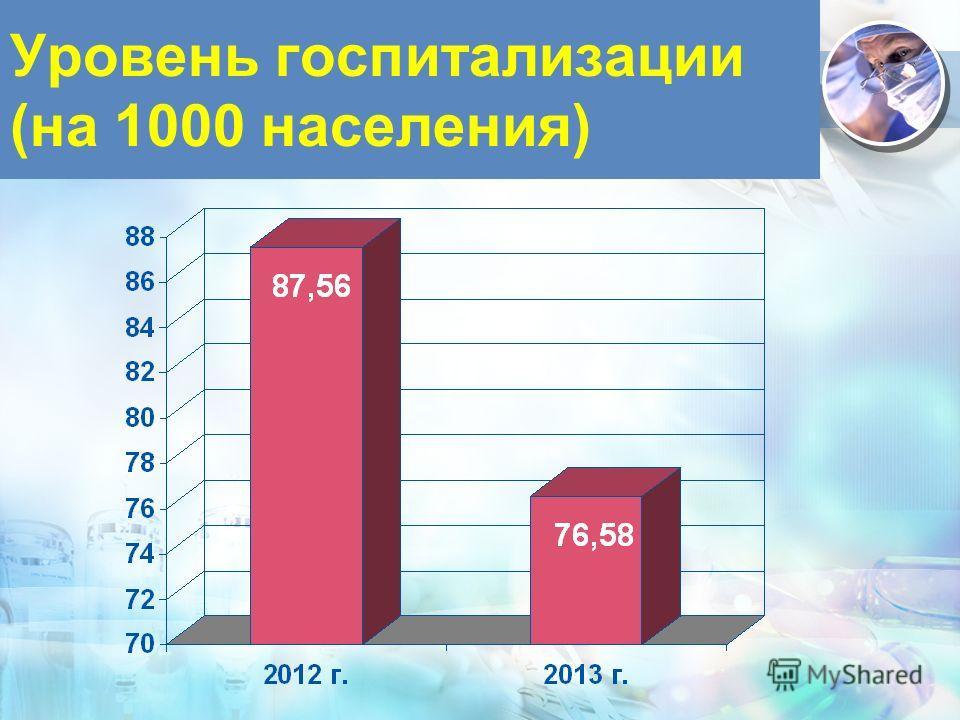 Уровень госпитализации (на 1000 населения)