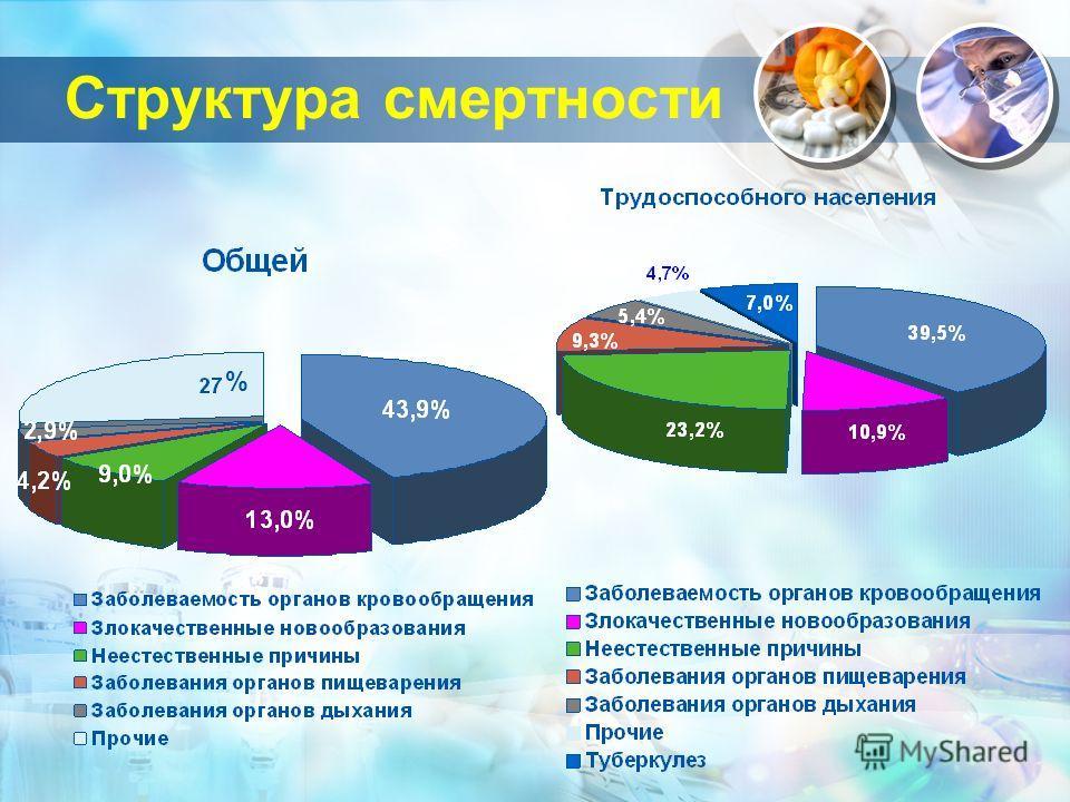 Структура смертности %
