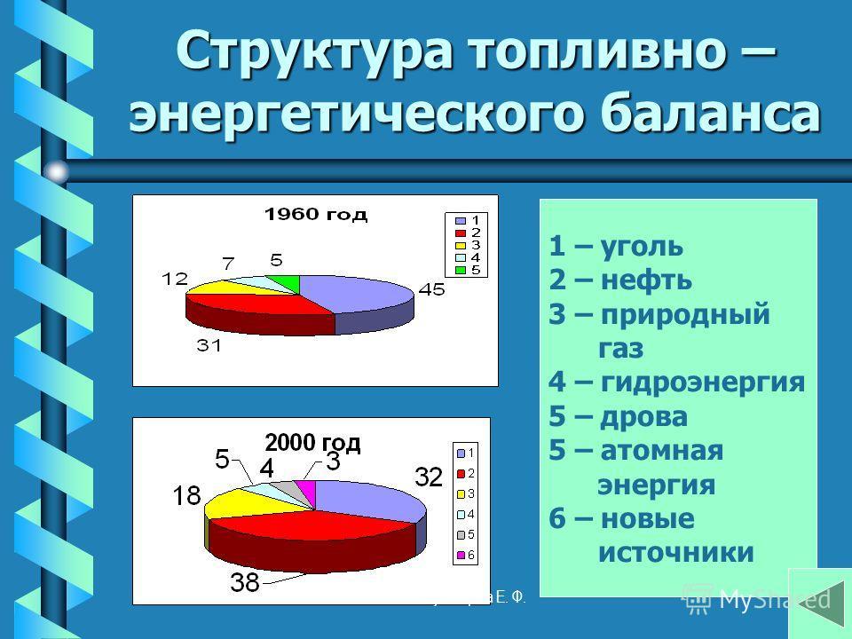 Структура топливно – энергетического баланса 1 – уголь 2 – нефть 3 – природный газ 4 – гидроэнергия 5 – дрова 5 – атомная энергия 6 – новые источники Кузнецова Е. Ф.