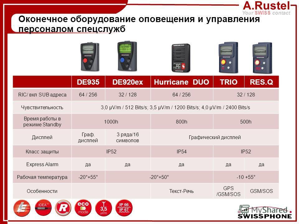 A.Rustel Your SWISS contact Оконечное оборудование оповещения и управления персоналом спецслужб DE935DE920exHurricane DUOTRIORES.Q RIC/ вкл SUB адреса64 / 25632 / 12864 / 25632 / 128 Чувствительность3,0 µV/m / 512 Bits/s; 3,5 µV/m / 1200 Bits/s; 4,0
