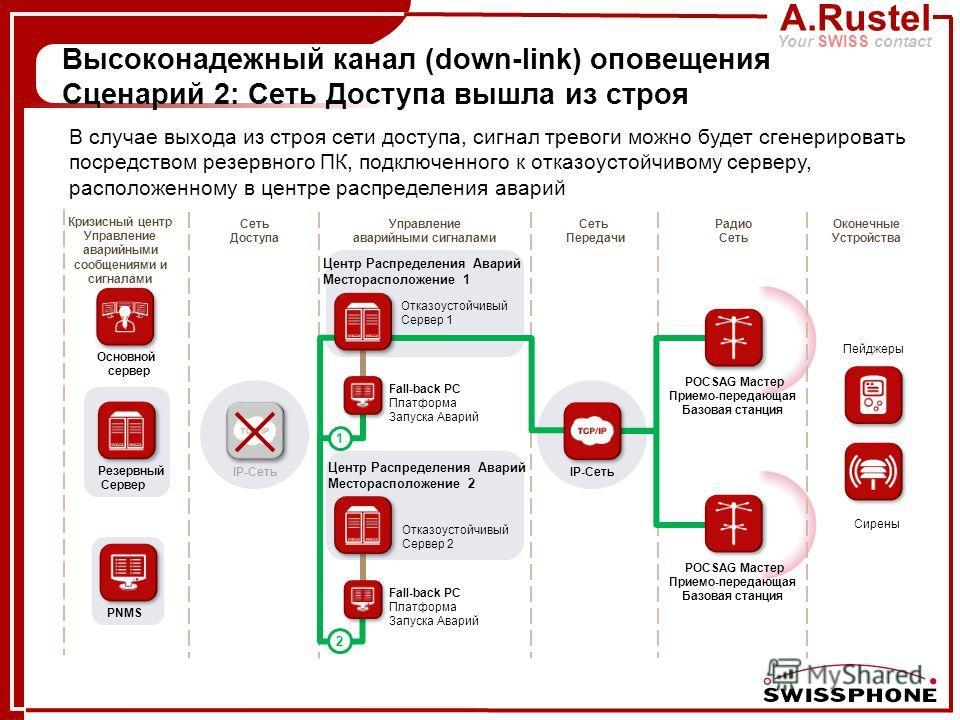 A.Rustel Your SWISS contact IP-Сеть 1 2 Высоконадежный канал (down-link) оповещения Сценарий 2: Сеть Доступа вышла из строя PNMS Отказоустойчивый Сервер 1 Отказоустойчивый Сервер 2 Центр Распределения Аварий Месторасположение 1 Центр Распределения Ав
