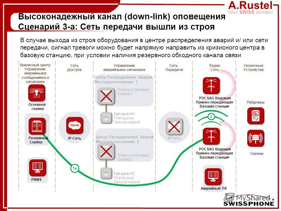A.Rustel Your SWISS contact Аварийный ПК 2 Высоконадежный канал (down-link) оповещения Сценарий 3-а: Сеть передачи вышли из строя 1a IP-Сеть PNMS Отказоустойчивый Сервер 1 Отказоустойчивый Сервер 2 Центр Распределения Аварий Месторасположение 1 Центр