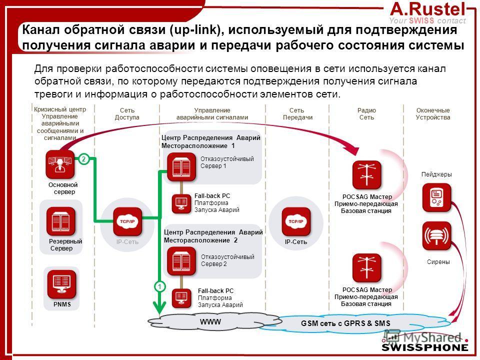 A.Rustel Your SWISS contact PNMS GSM сеть с GPRS & SMS WWW 2 1 IP-Сеть Отказоустойчивый Сервер 1 Отказоустойчивый Сервер 2 Центр Распределения Аварий Месторасположение 1 Центр Распределения Аварий Месторасположение 2 Fall-back PC Платформа Запуска Ав