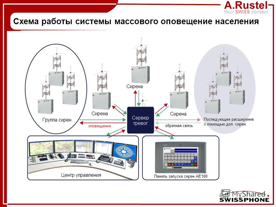 A.Rustel Your SWISS contact Схема работы системы массового оповещение населения