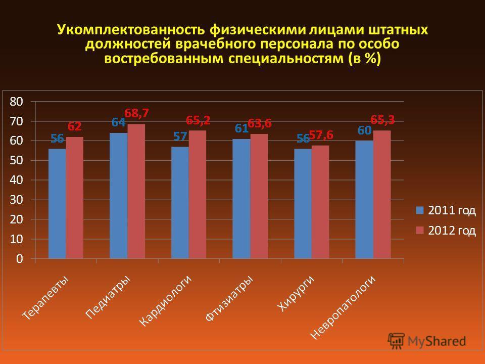 Укомплектованность физическими лицами штатных должностей врачебного персонала по особо востребованным специальностям (в %)
