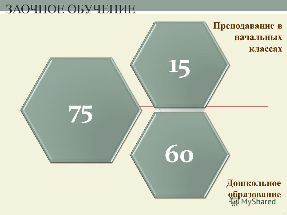 8 75 1560 Дошкольное образование Преподавание в начальных классах ЗАОЧНОЕ ОБУЧЕНИЕ