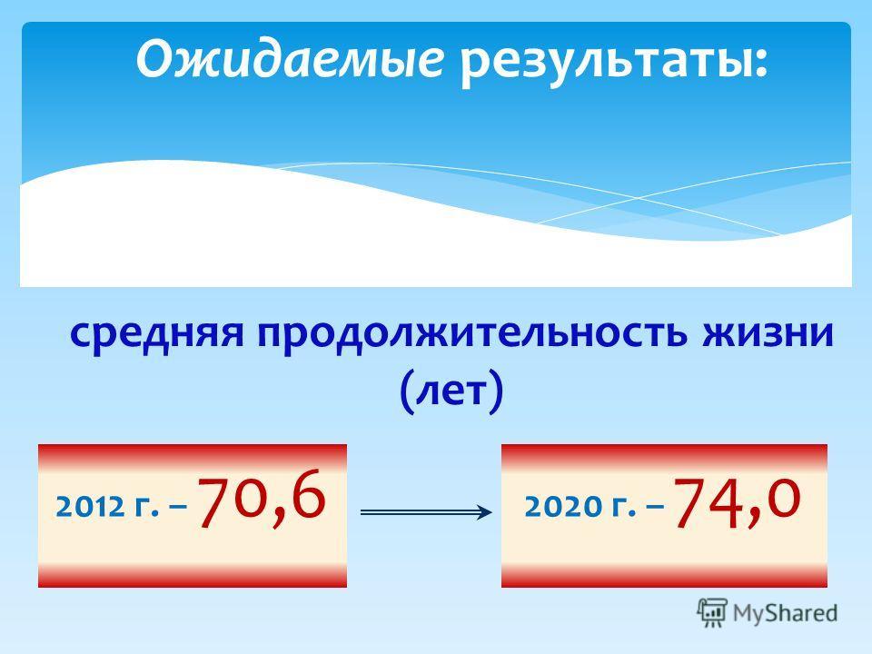 Ожидаемые результаты: средняя продолжительность жизни (лет) 2012 г. – 70,6 2020 г. – 74,0