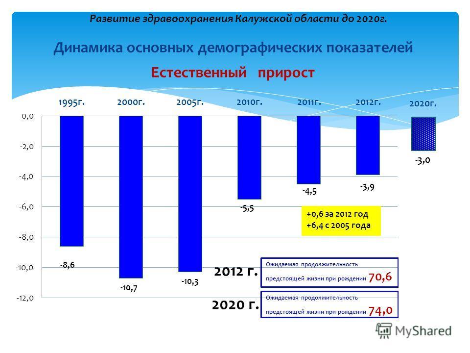 Динамика основных демографических показателей Развитие здравоохранения Калужской области до 2020г. Естественный прирост -3,0 2020г.