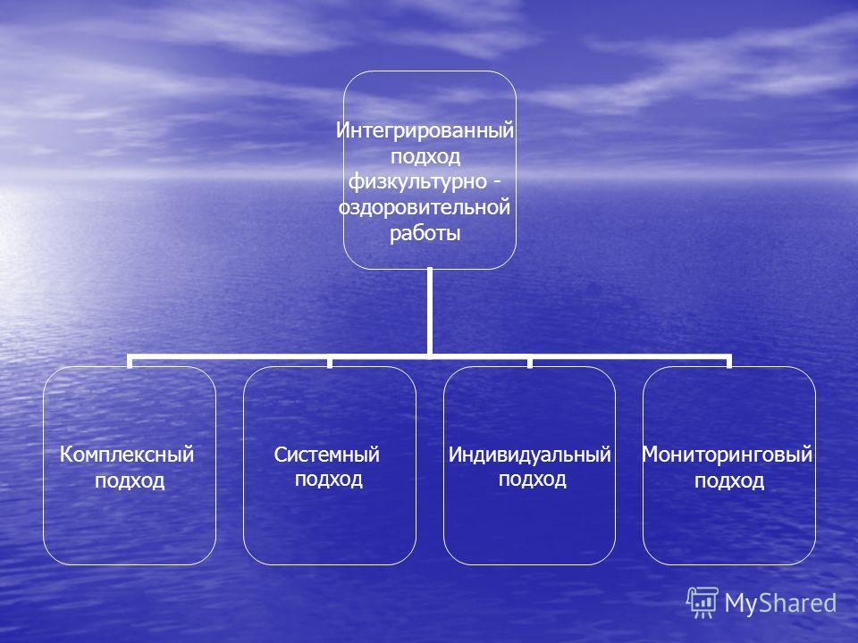 Комплексный подход Системный подход Индивидуальный подход Мониторинговый подход Интегрированный подход физкультурно - оздоровительной работы