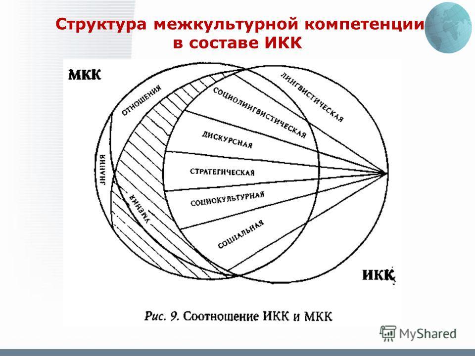 Структура межкультурной компетенции в составе ИКК