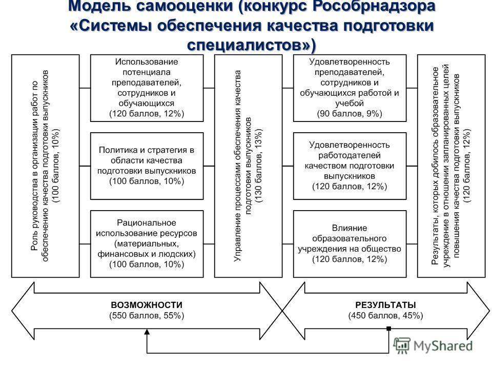 Модель самооценки (конкурс Рособрнадзора «Системы обеспечения качества подготовки специалистов»)