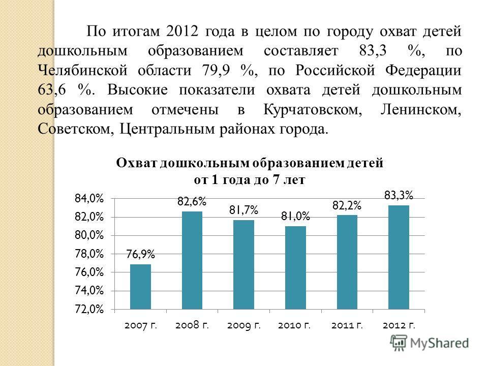 По итогам 2012 года в целом по городу охват детей дошкольным образованием составляет 83,3 %, по Челябинской области 79,9 %, по Российской Федерации 63,6 %. Высокие показатели охвата детей дошкольным образованием отмечены в Курчатовском, Ленинском, Со