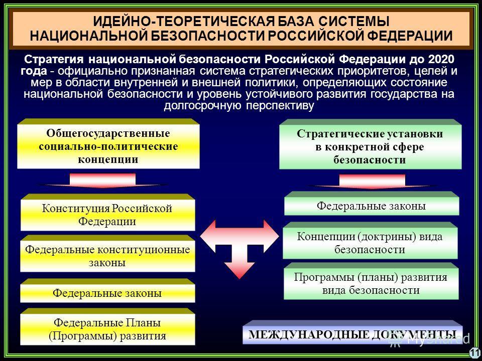 ИДЕЙНО-ТЕОРЕТИЧЕСКАЯ БАЗА СИСТЕМЫ НАЦИОНАЛЬНОЙ БЕЗОПАСНОСТИ РОССИЙСКОЙ ФЕДЕРАЦИИ Общегосударственные социально-политические концепции 11 Стратегические установки в конкретной сфере безопасности Федеральные конституционные законы Федеральные законы Ко